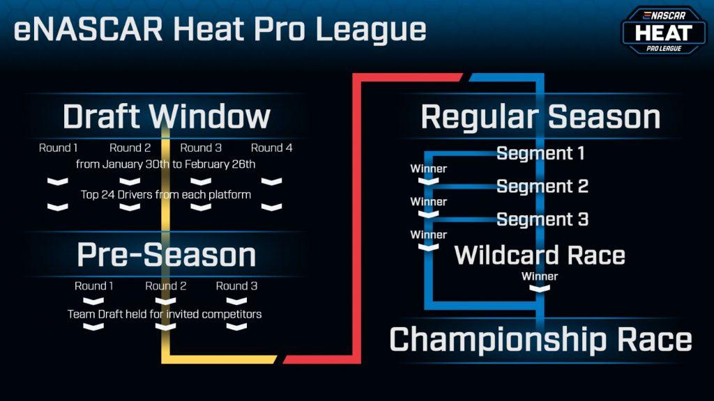 enascar heat pro league, nascar heat, nh4, nascar heat 4, heat pro league, esports, racing game